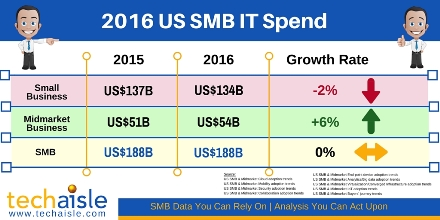 2016 US SMB IT spend growth rate to remain flat at US$188B