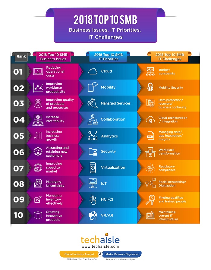 2018 top10 smb it priorities business issues techaisle infographics low res