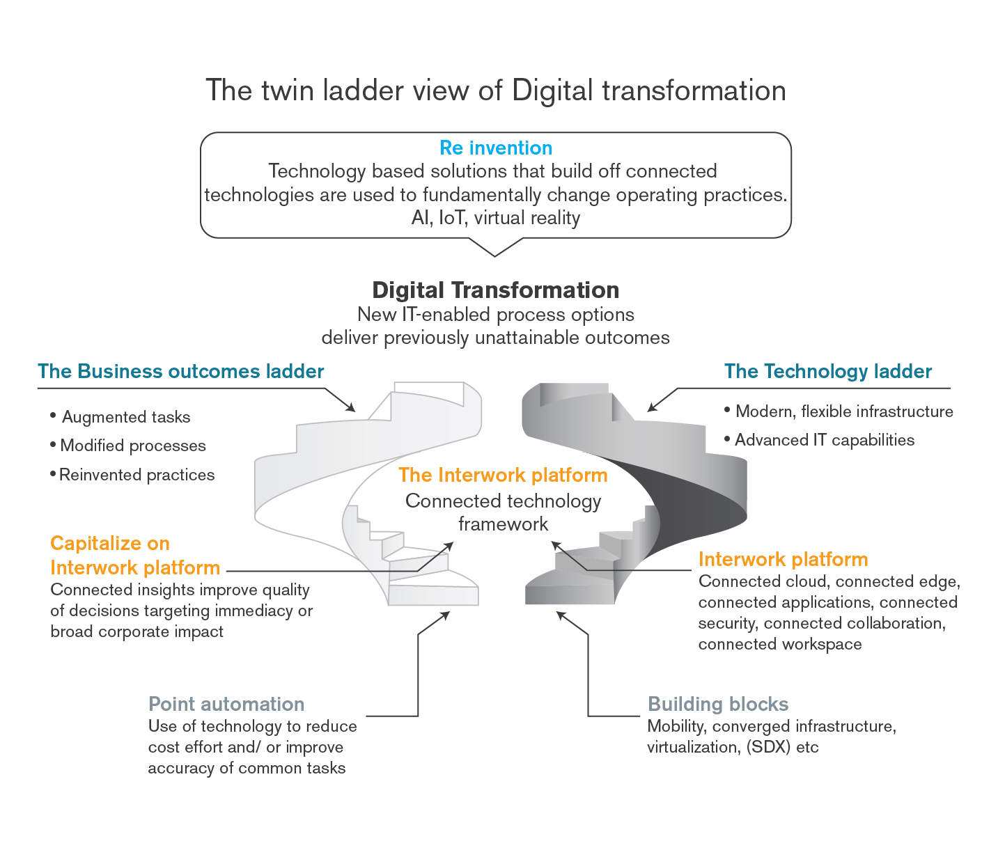 The twin ladder approach to delivering digital transformation for SMB and Midmarket firms