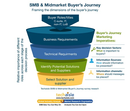 buyers journey graphic resized