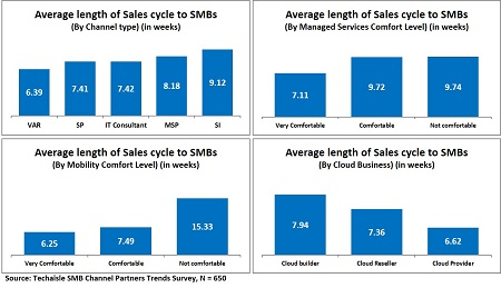 channel sales cycle resized