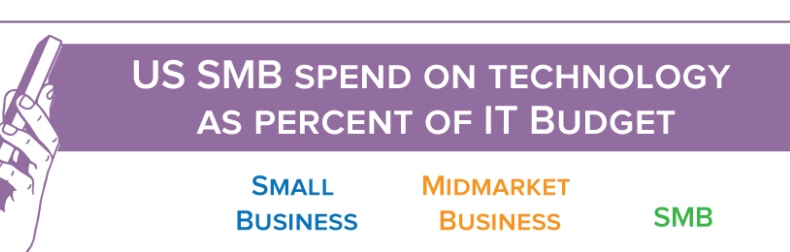 SMB technology spend as percent of IT budget