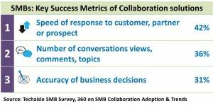 SMB Key Success Metrics for Collaboration solutions