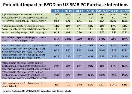 potential-impact-of-byod-on-smb-pc-purchase-intention-techaisle