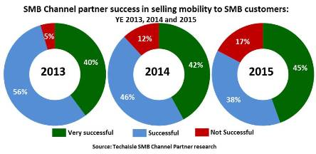 smb channel mobility success trend techaisle