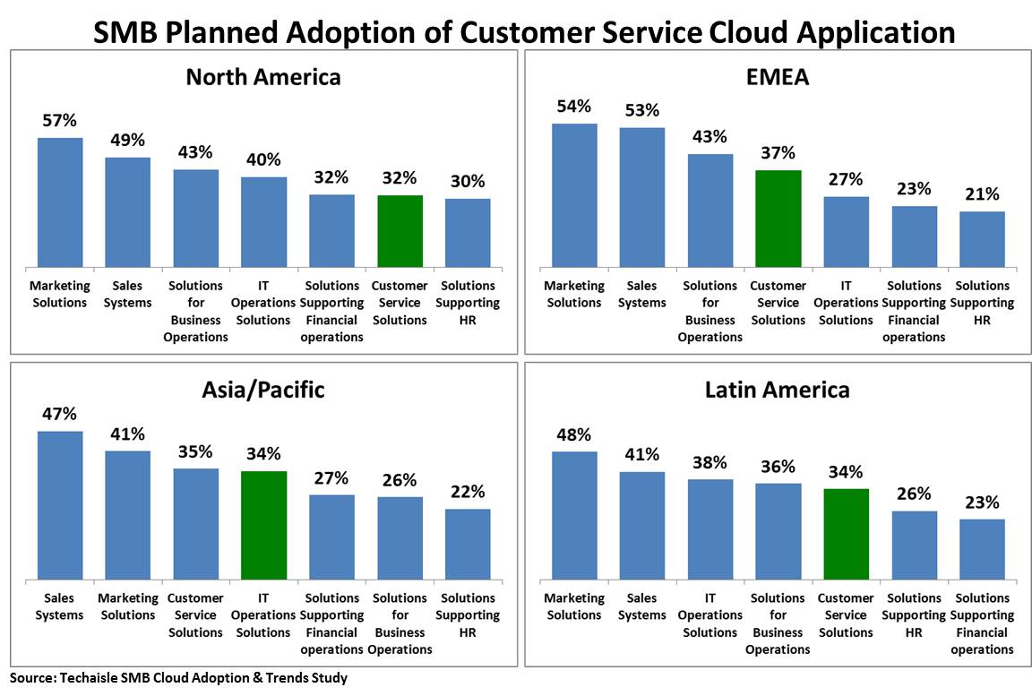 smb-cloud-ww-customer-service-application-planned-adoption