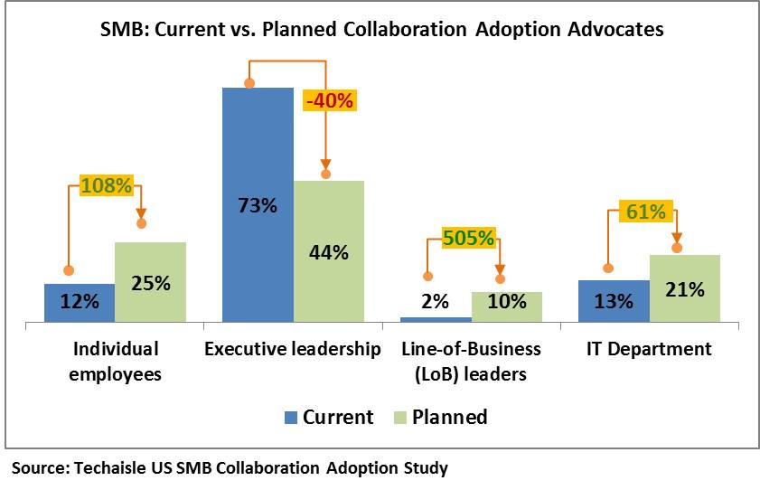 SMB Collaboration advocacy - the coming changing of the guard