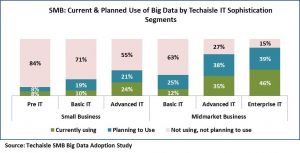 smb-current-planned-bigdata-by-techaisle-it-sophistication-segments