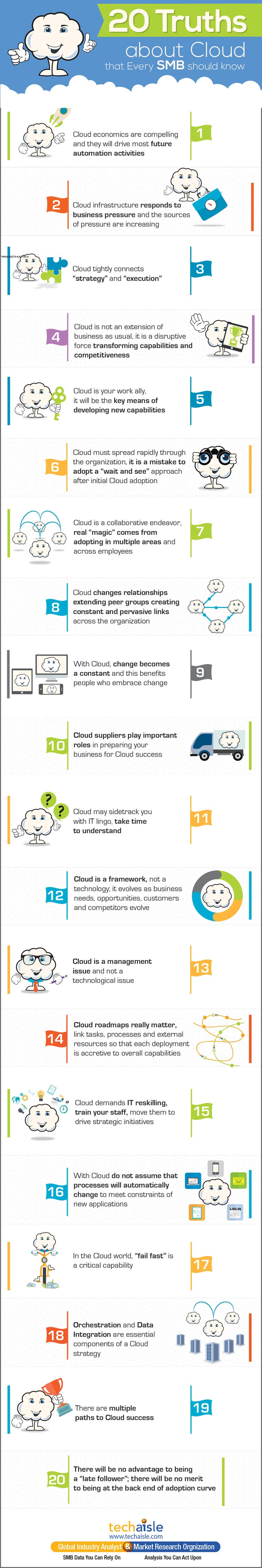 20-truths-about-cloud-every-smb-should-know-techaisle-infographics