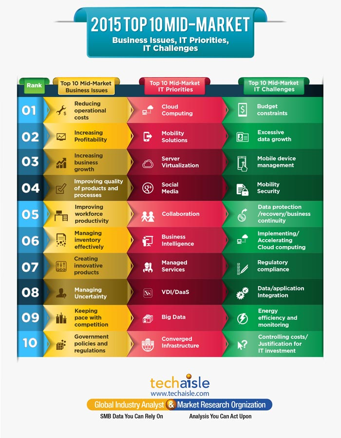 2015 top10 mid market it priorities business issues techaisle infographics