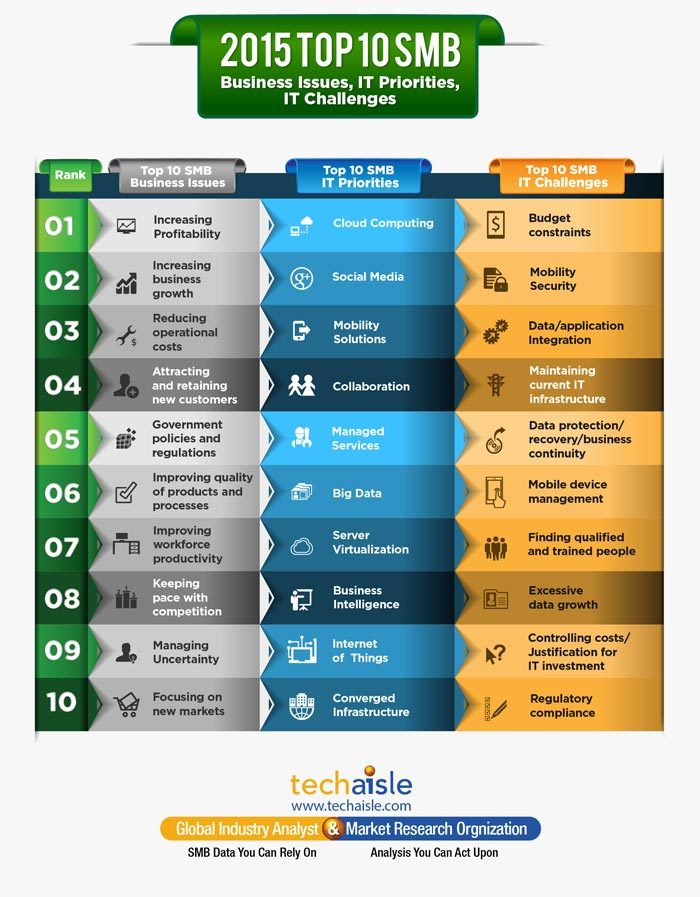 2015-top10-smb-it-priorities-business-issues-techaisle-infographics
