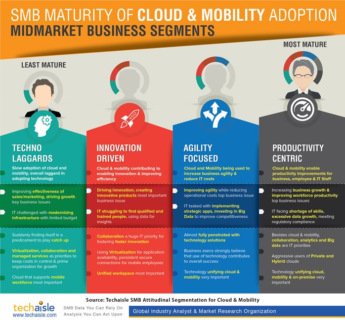 techaisle-midmarket-business-cloud-mobility-maturity-attitudinal-segments-infographic-low-res