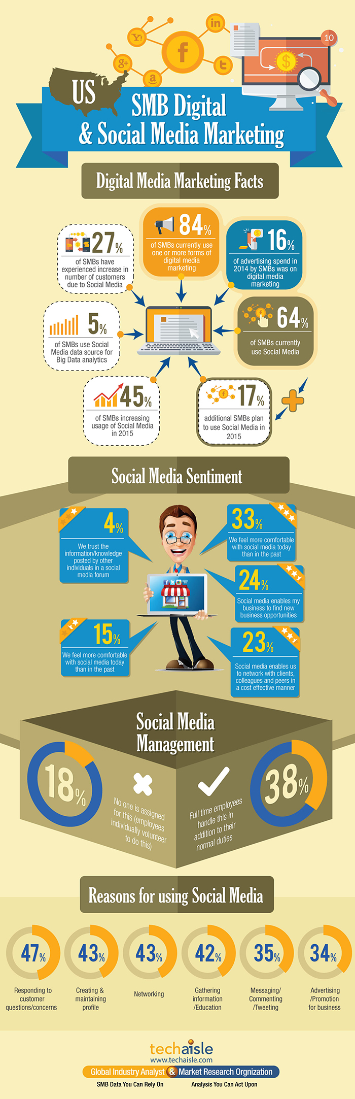 us-smb-digital-marketing-social-media-usage-techaisle-infographics