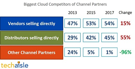 Survey data shows Cloud Channel partners operating between the raindrops
