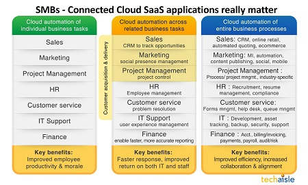 techaisle connected cloud saas applications resized