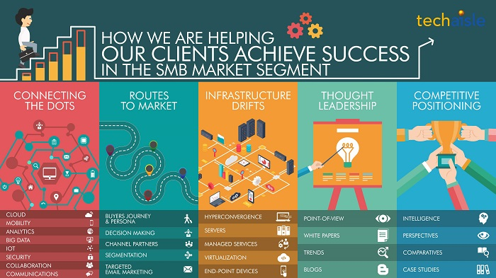 techaisle helping clients succeed in the smb market resized