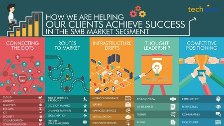 techaisle helping clients success smb market resized email