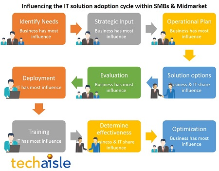 techaisle influencing smb it solution adoption cycle resized