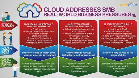 SMBs find that cloud addresses real-world business pressures