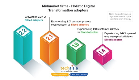 techaisle midmarket digital transformation better business outcomes resized