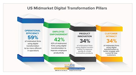 techaisle midmarket digital transformation pillars resized