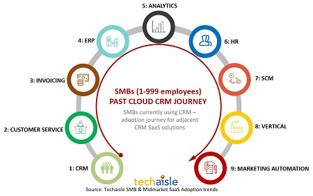 techaisle smb crm past adoption journey resized