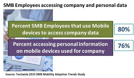 techaisle-smb-employees-accessing-personal-company-data-resized