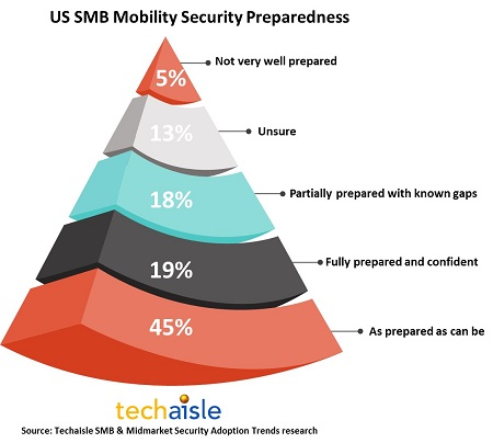 SMB mobility security percolating to the top as threats increase