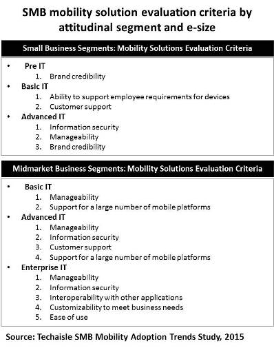 techaisle-smb-mobility-solution-evaluation-criteria-image