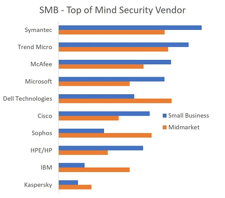 Which IT security supplier is top of mind for SMBs