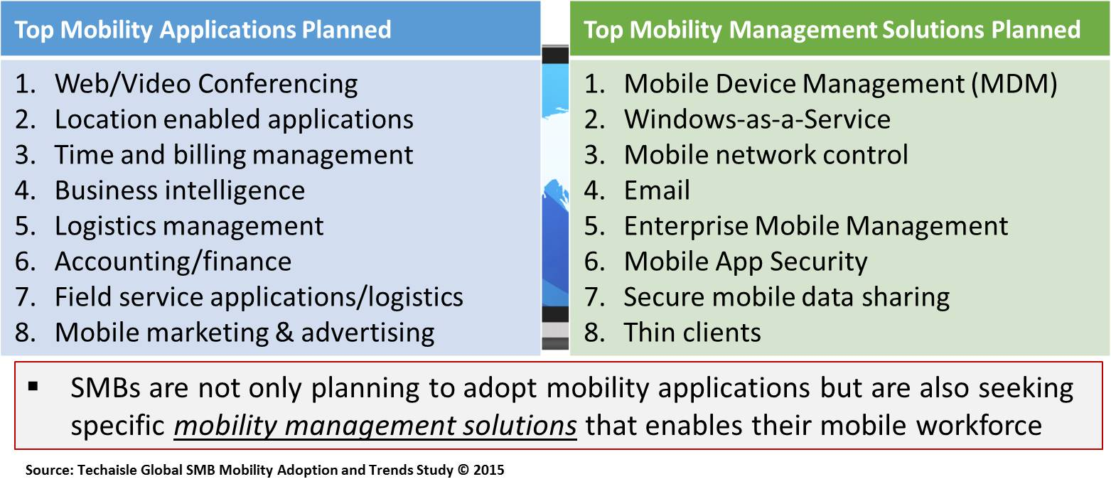techaisle-smb-seeking-mobility-management-solutions