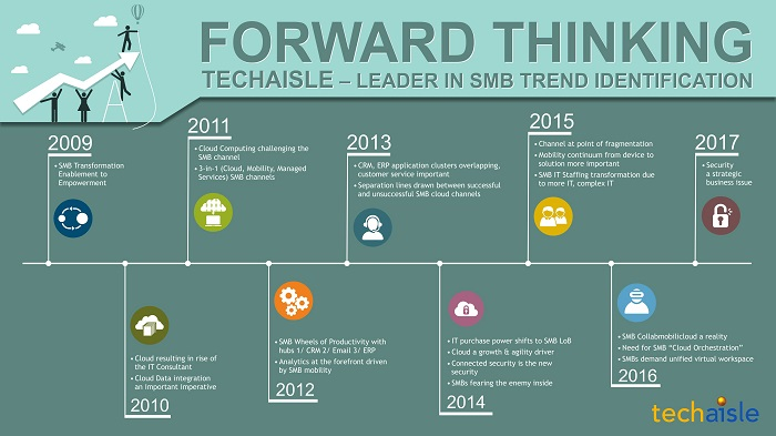 techaisle smb thought leader trend identification resized