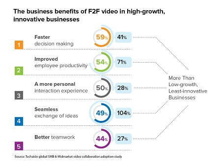 Video collaboration is necessary for SMB business agility – decision agility, innovation agility