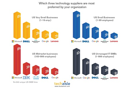 techaisle top 3 preferred suppliers for smbs resized