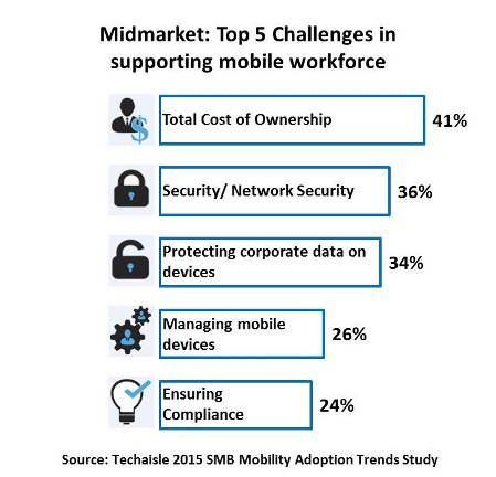 techaisle-top-5-midmarket-challenges-supporting-mobile-workforce-resized