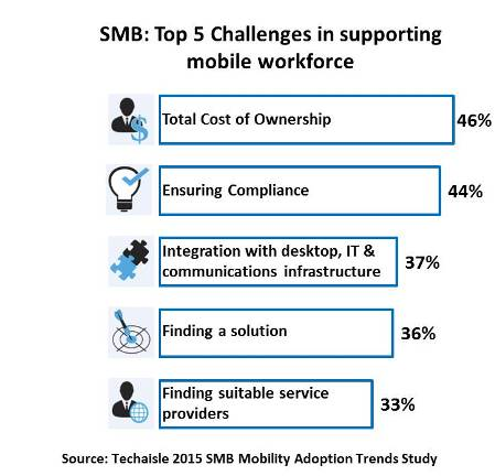 techaisle-top-5-smb-challenges-supporting-mobile-workforce-resized