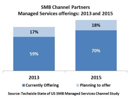 techaisle-us-smb-channel-managed-services-current-planned-resized