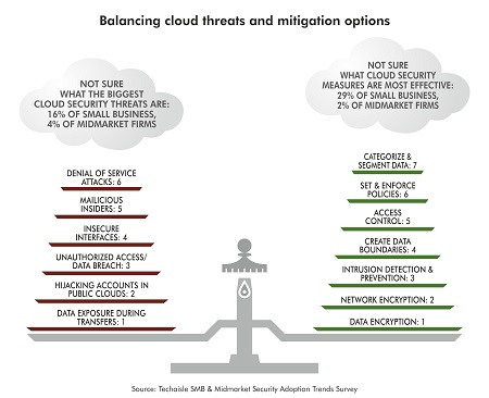 techaisle us smb cloud security threats balance