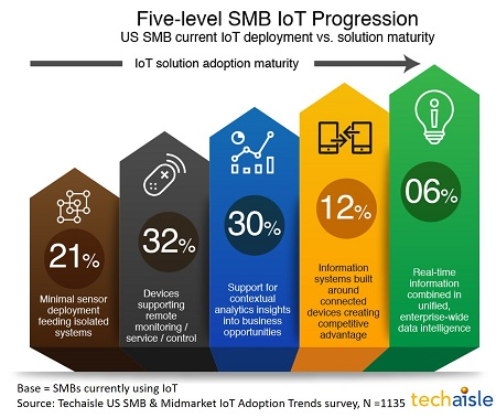 techaisle us smb iot adoption maturity resized