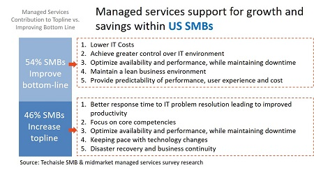 Europe and US SMBs - Managed services support growth and savings
