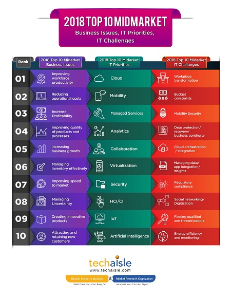 2018 top10 mid market it priorities business issues techaisle infographics resized