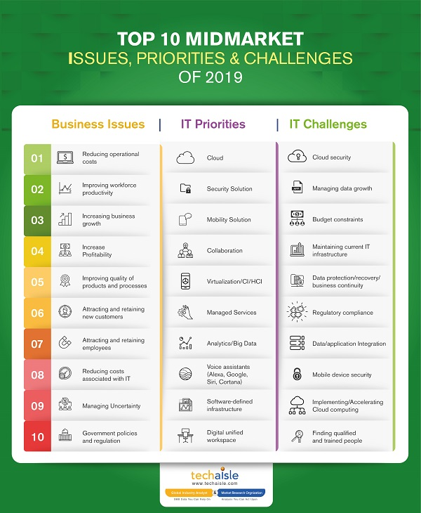 2019 top10 midmarket it priorities business issues techaisle infographics low res
