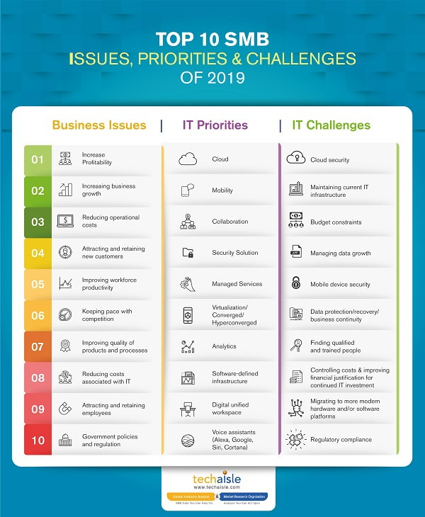 2019 top10 smb it priorities business issues techaisle infographics low res