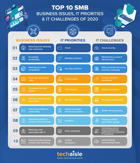 2020 top10 smb it priorities business issues techaisle infographics blog