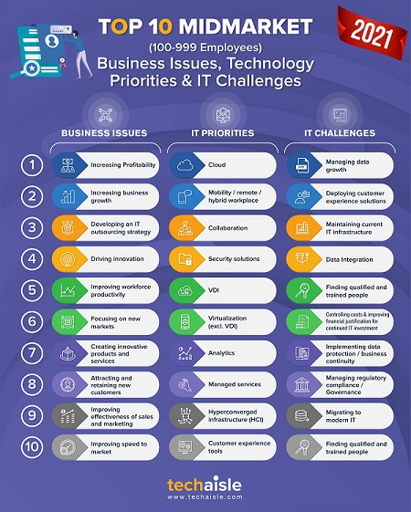 2021 top10 midmarket it priorities business issues techaisle infographic blog