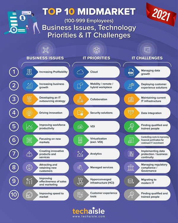 2021 top10 midmarket it priorities business issues techaisle infographic low res