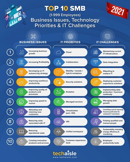 2021 top10 smb it priorities business issues techaisle infographic blog
