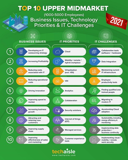 2021 top10 upper midmarket it priorities business issues techaisle infographic blog