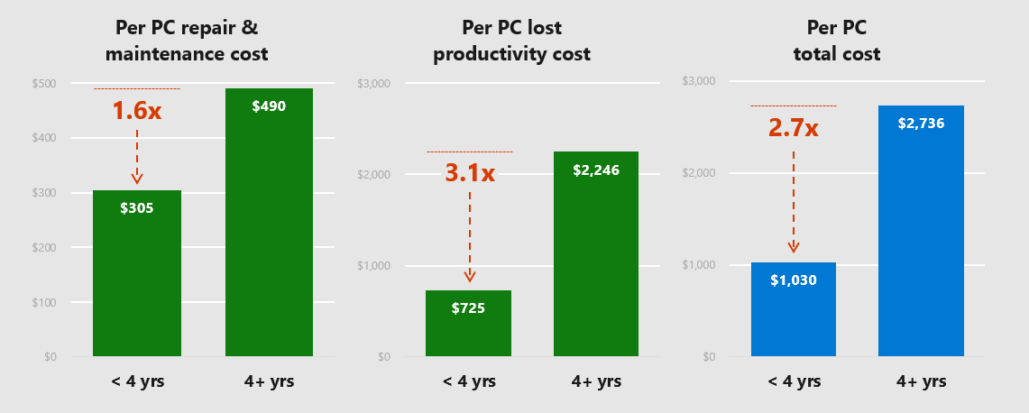Cost of owning an older PC