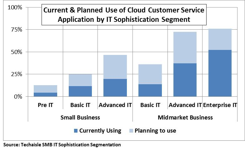 current-planned-use-cloud-customer-service-techaisle-it-sophistication-segment